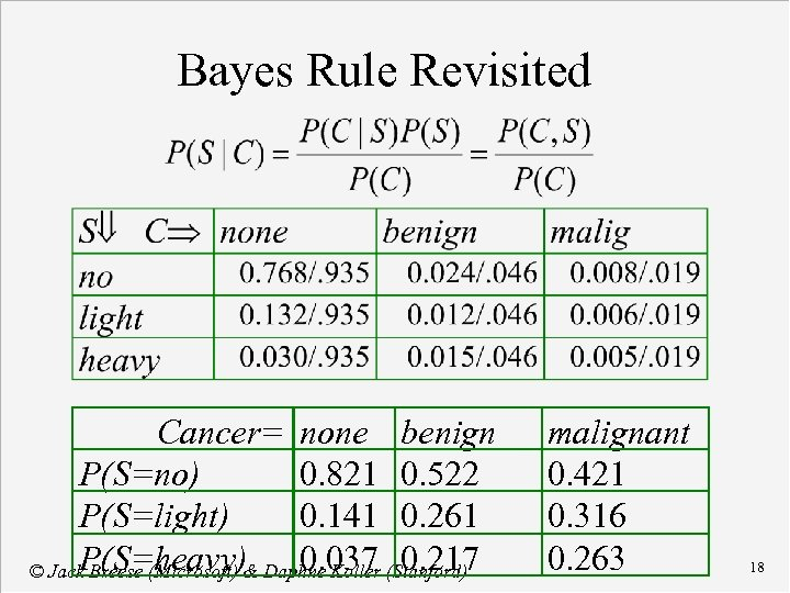 Bayes Rule Revisited Cancer= none benign P(S=no) 0. 821 0. 522 P(S=light) 0. 141