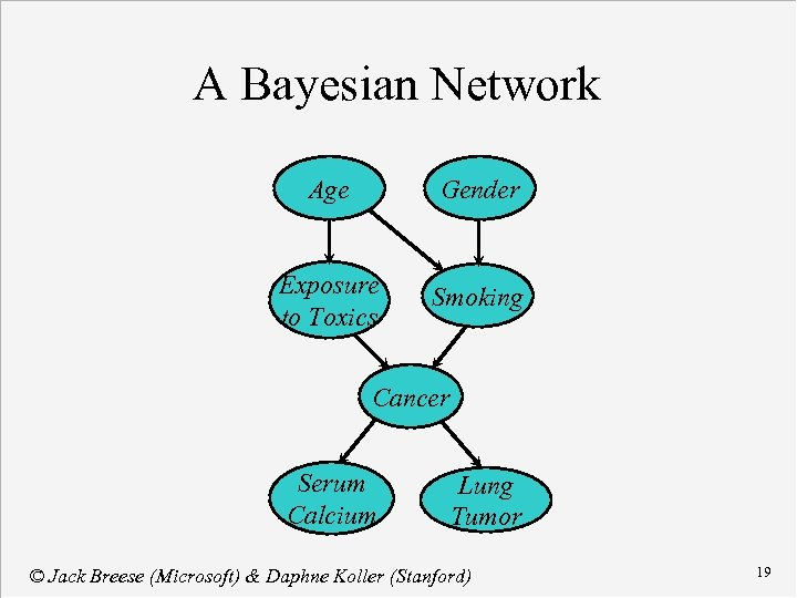 A Bayesian Network Age Gender Exposure to Toxics Smoking Cancer Serum Calcium Lung Tumor