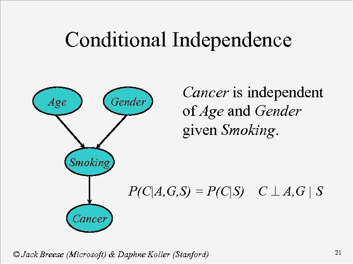 Conditional Independence Age Gender Cancer is independent of Age and Gender given Smoking P(C|A,