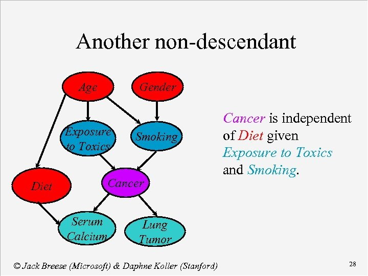 Another non-descendant Age Gender Exposure to Toxics Diet Smoking Cancer Serum Calcium Cancer is