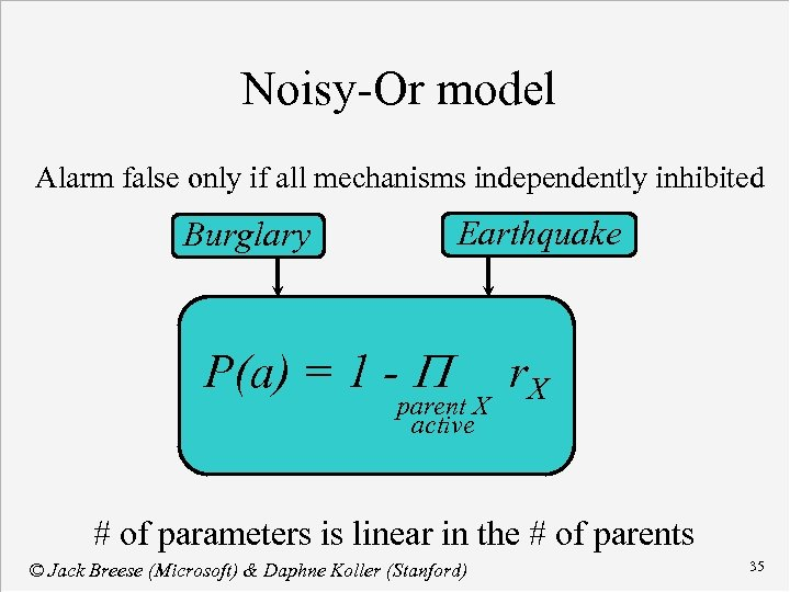 Noisy-Or model Alarm false only if all mechanisms independently inhibited Earthquake Burglary P(a) =