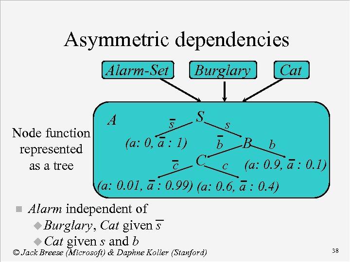 Asymmetric dependencies Alarm-Set Burglary Cat S s s Node function (a: 0, a :