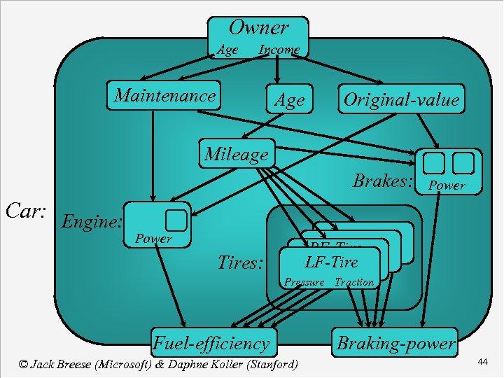 Owner Age Income Maintenance Age Original-value Mileage Brakes: Brakes Power Car: Engine Power RF-Tires