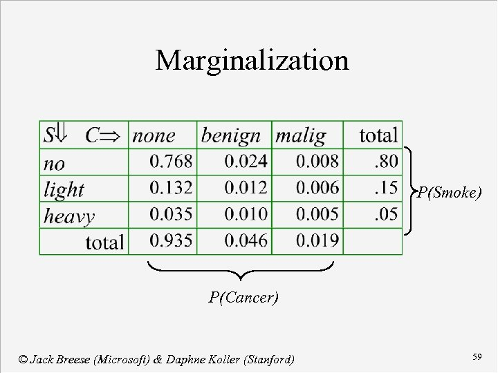 Marginalization P(Smoke) P(Cancer) © Jack Breese (Microsoft) & Daphne Koller (Stanford) 59