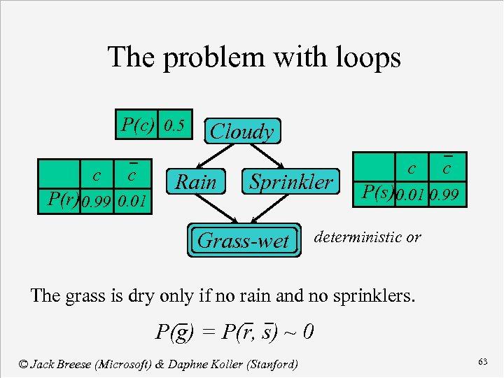 The problem with loops P(c) 0. 5 c c P(r) 0. 99 0. 01