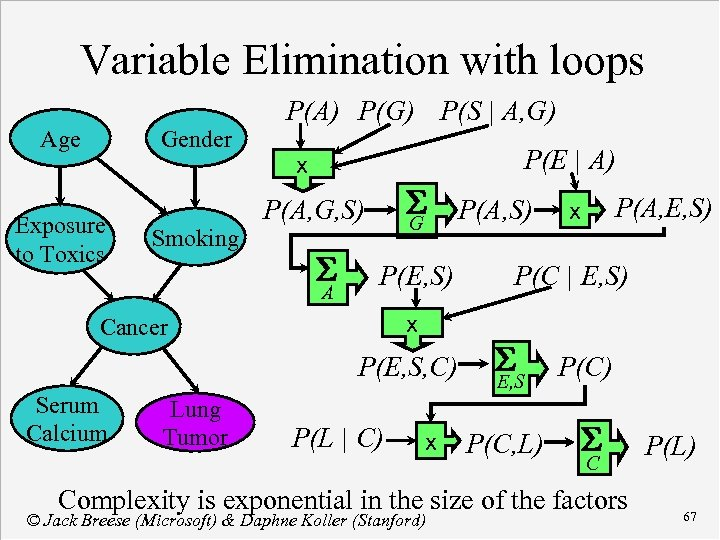 Variable Elimination with loops Age Gender Exposure to Toxics Smoking P(A) P(G) P(S |