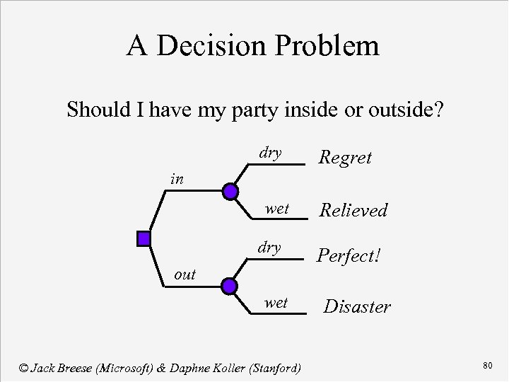 A Decision Problem Should I have my party inside or outside? dry Regret in