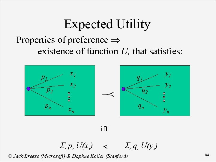 Expected Utility Properties of preference existence of function U, that satisfies: p 1 p