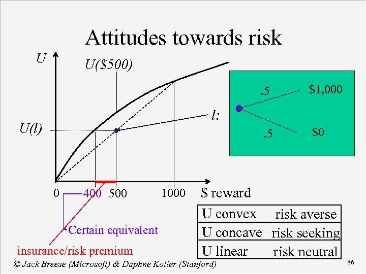 Attitudes towards risk U U($500). 5 $1, 000 . 5 $0 l: U(l) 0