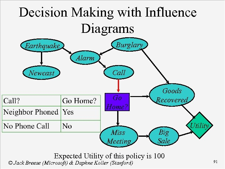 Decision Making with Influence Diagrams Burglary Earthquake Alarm Newcast Call Go Home? Miss Meeting