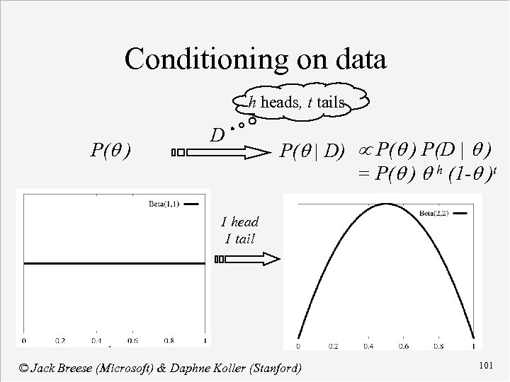 Conditioning on data h heads, t tails P(q ) D P(q | D) P(q