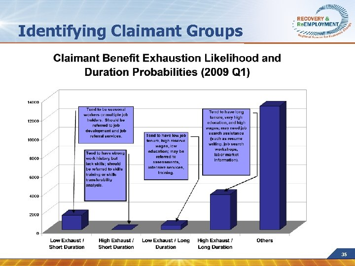 Identifying Claimant Groups 35