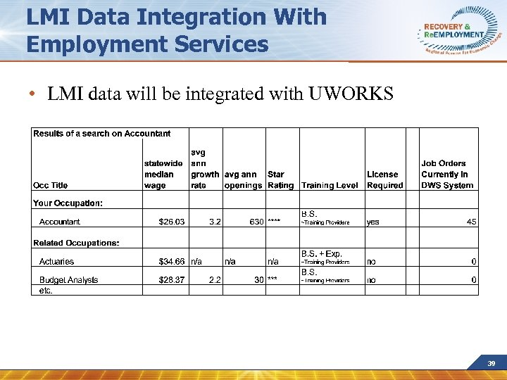 LMI Data Integration With Employment Services • LMI data will be integrated with UWORKS