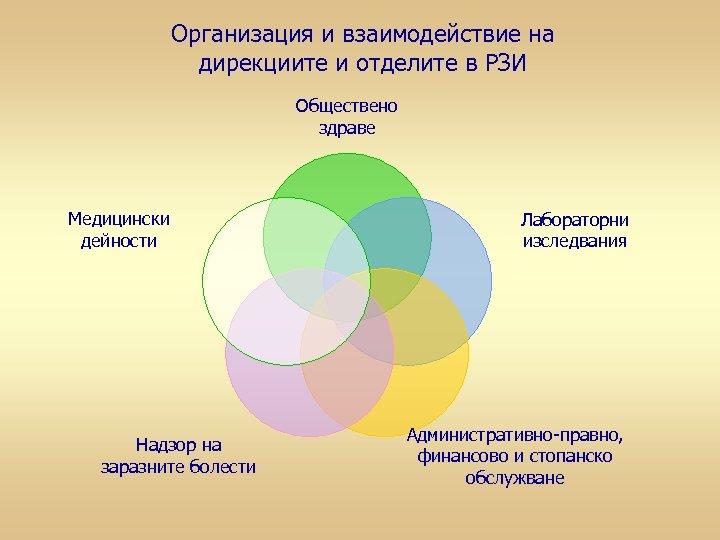 Организация и взаимодействие на дирекциите и отделите в РЗИ Обществено здраве Медицински дейности Надзор