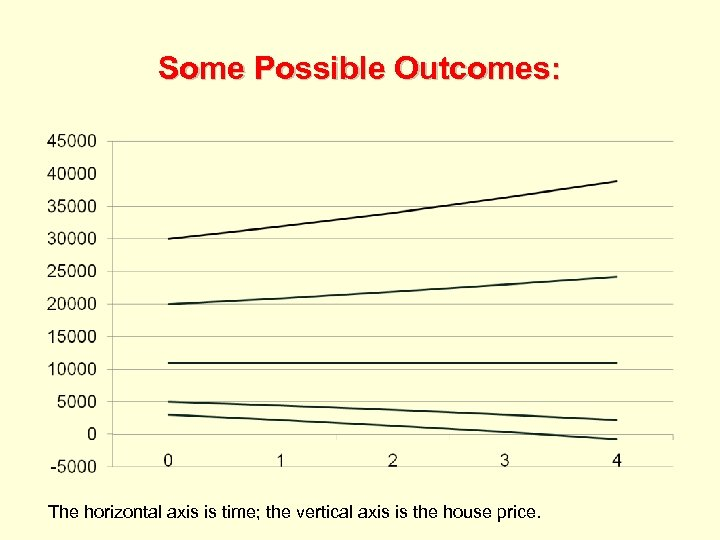 Some Possible Outcomes: The horizontal axis is time; the vertical axis is the house