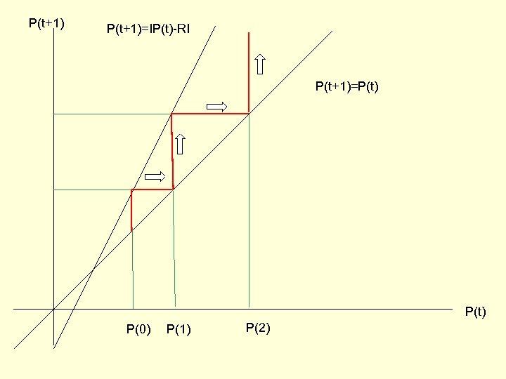 P(t+1)=IP(t)-RI P(t+1)=P(t) P(0) P(1) P(2)