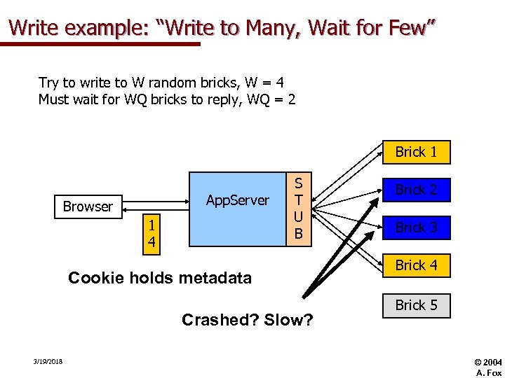"Write example: ""Write to Many, Wait for Few"" Try to write to W random"