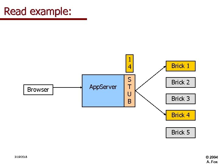 Read example: 1 4 Browser App. Server S T U B Brick 1 Brick