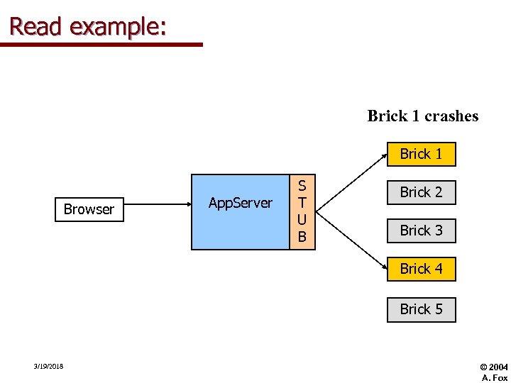 Read example: Brick 1 crashes Brick 1 Browser App. Server S T U B