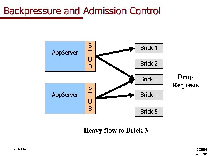 Backpressure and Admission Control App. Server S T U B Brick 1 Brick 2