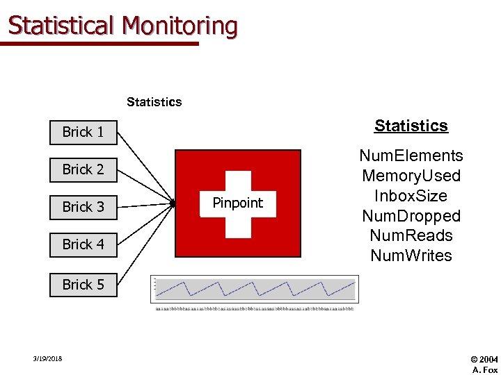Statistical Monitoring Statistics Brick 1 Brick 2 Brick 3 Brick 4 Pinpoint Num. Elements