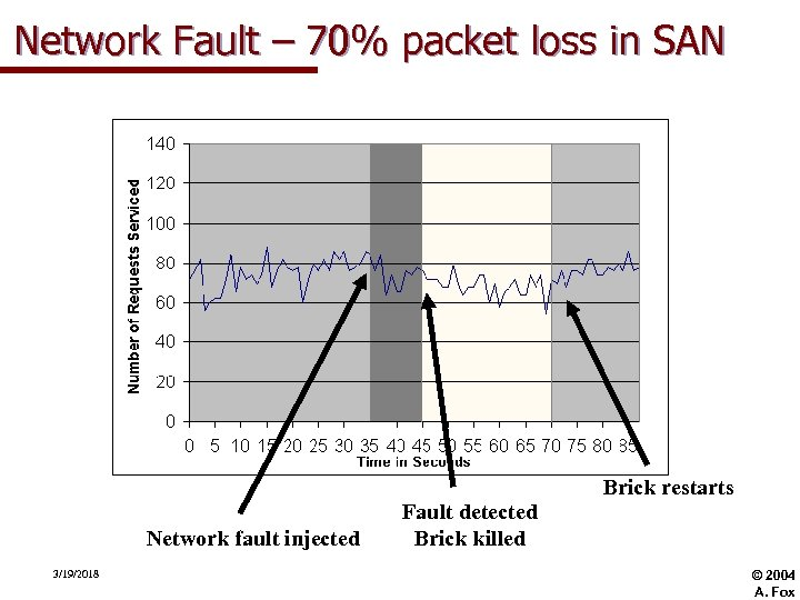 Network Fault – 70% packet loss in SAN Network fault injected 3/19/2018 Fault detected