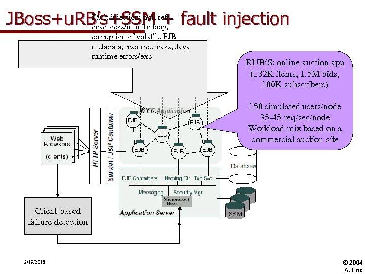 Fault injection: null JBoss+u. RB's+SSM refs, fault injection + deadlocks/infinite loop, corruption of volatile