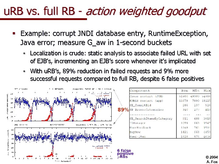 u. RB vs. full RB - action weighted goodput § Example: corrupt JNDI database