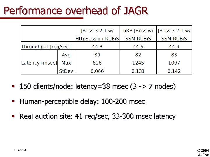 Performance overhead of JAGR § 150 clients/node: latency=38 msec (3 -> 7 nodes) §