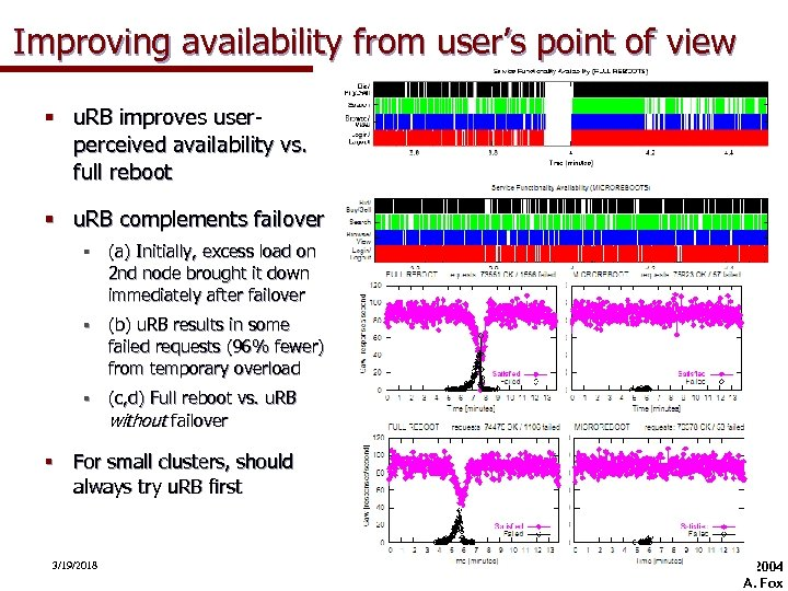 Improving availability from user's point of view § u. RB improves userperceived availability vs.