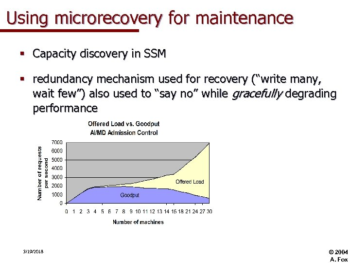 Using microrecovery for maintenance § Capacity discovery in SSM § redundancy mechanism used for