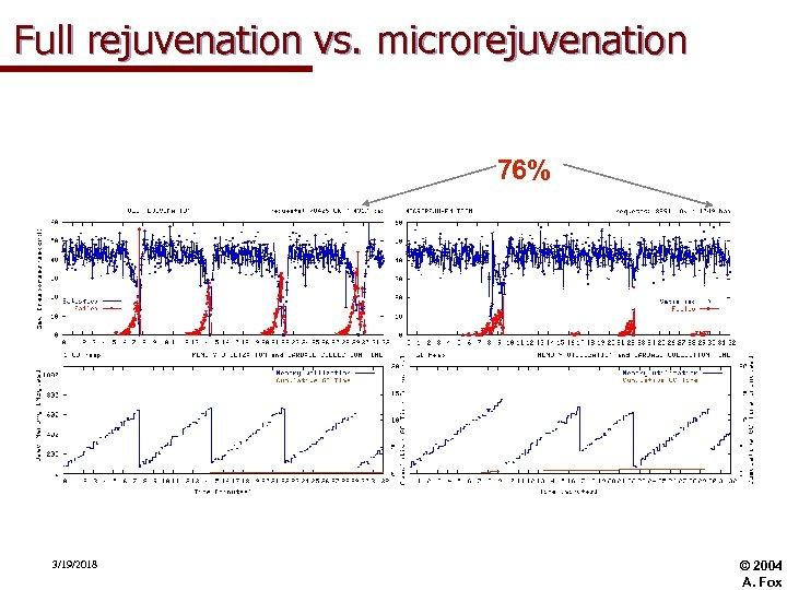Full rejuvenation vs. microrejuvenation 76% 3/19/2018 © 2004 A. Fox