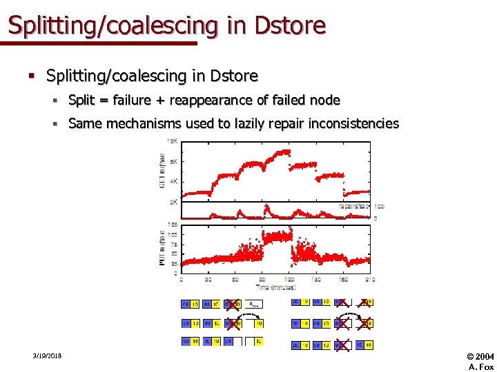 Splitting/coalescing in Dstore § Split = failure + reappearance of failed node § Same