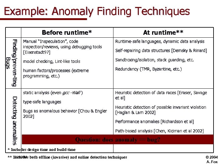 Example: Anomaly Finding Techniques Before runtime* At runtime** Detectiing anomalliies De t e c