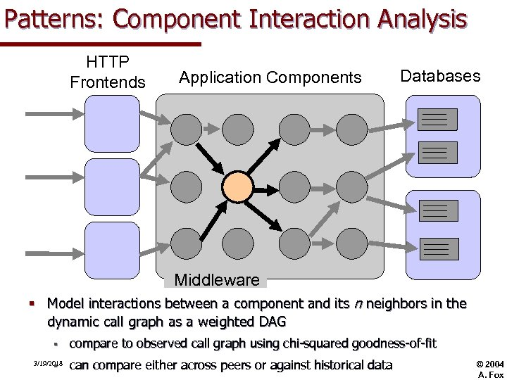 Patterns: Component Interaction Analysis HTTP Frontends Application Components Databases Middleware § Model interactions between