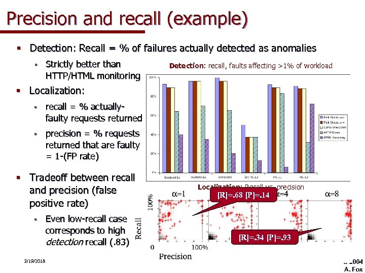 Precision and recall (example) § Detection: Recall = % of failures actually detected as
