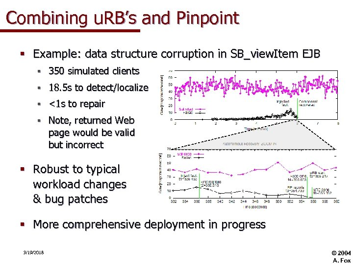 Combining u. RB's and Pinpoint § Example: data structure corruption in SB_view. Item EJB