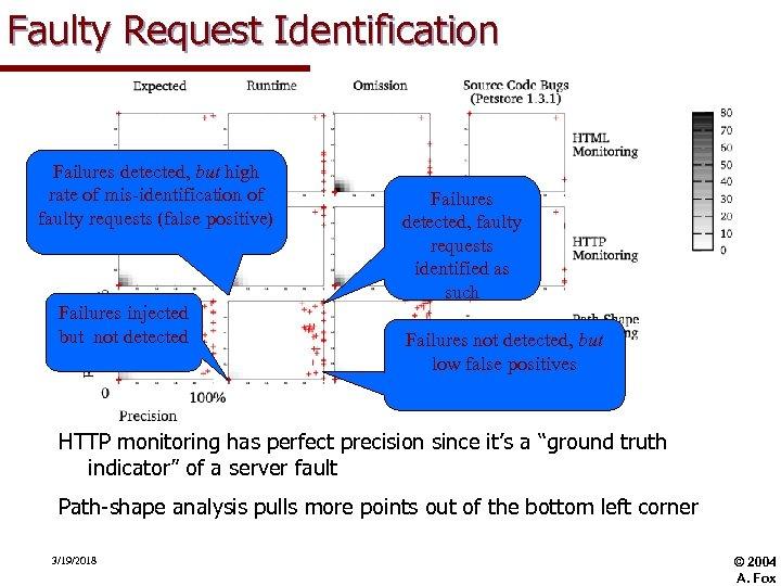 Faulty Request Identification Failures detected, but high rate of mis-identification of faulty requests (false