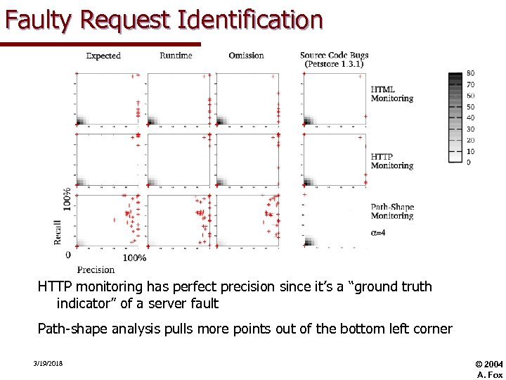 """Faulty Request Identification HTTP monitoring has perfect precision since it's a """"ground truth indicator"""""""