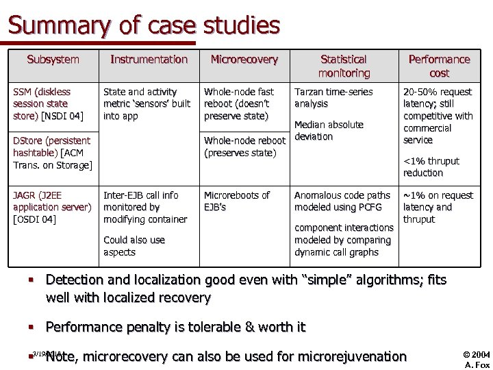 Summary of case studies Subsystem SSM (diskless session state store) [NSDI 04] Instrumentation State
