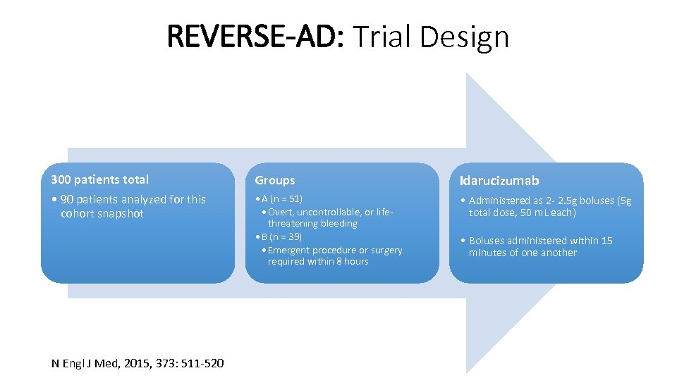 REVERSE-AD: Trial Design 300 patients total • 90 patients analyzed for this cohort snapshot
