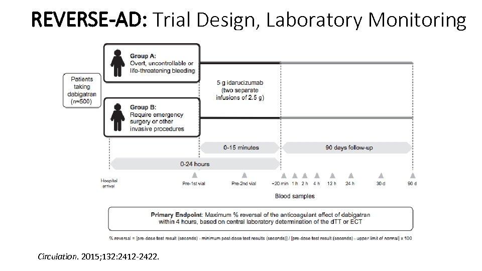 REVERSE-AD: Trial Design, Laboratory Monitoring Circulation. 2015; 132: 2412 -2422.