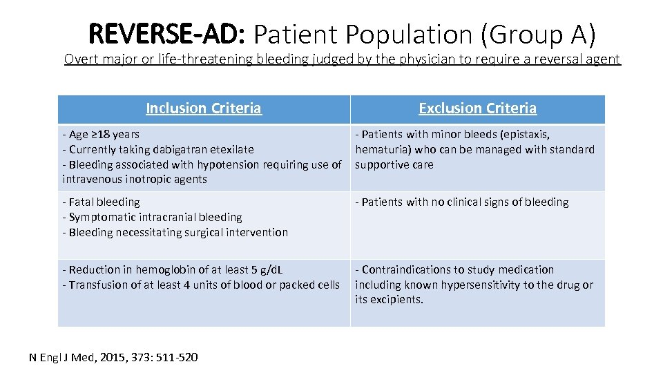 REVERSE-AD: Patient Population (Group A) Overt major or life-threatening bleeding judged by the physician