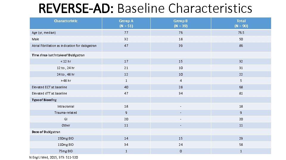REVERSE-AD: Baseline Characteristics Characteristic Group A (N = 51) Group B (N = 39)
