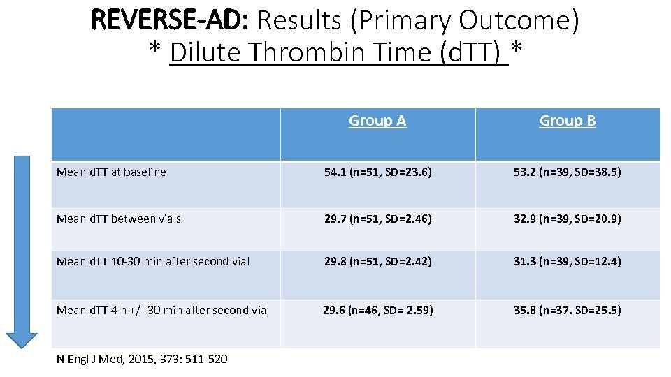 REVERSE-AD: Results (Primary Outcome) * Dilute Thrombin Time (d. TT) * Group A Group