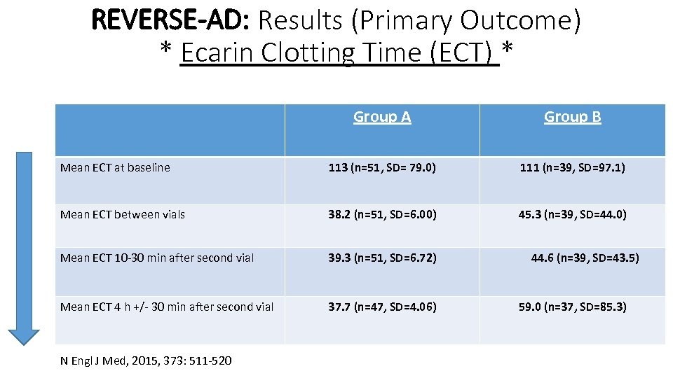 REVERSE-AD: Results (Primary Outcome) * Ecarin Clotting Time (ECT) * Group A Group B