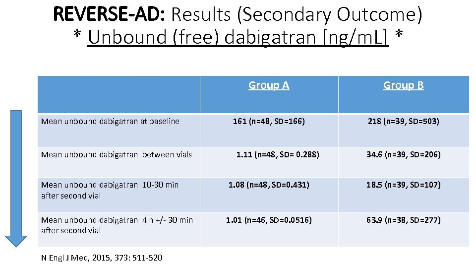 REVERSE-AD: Results (Secondary Outcome) * Unbound (free) dabigatran [ng/m. L] * Group A Mean