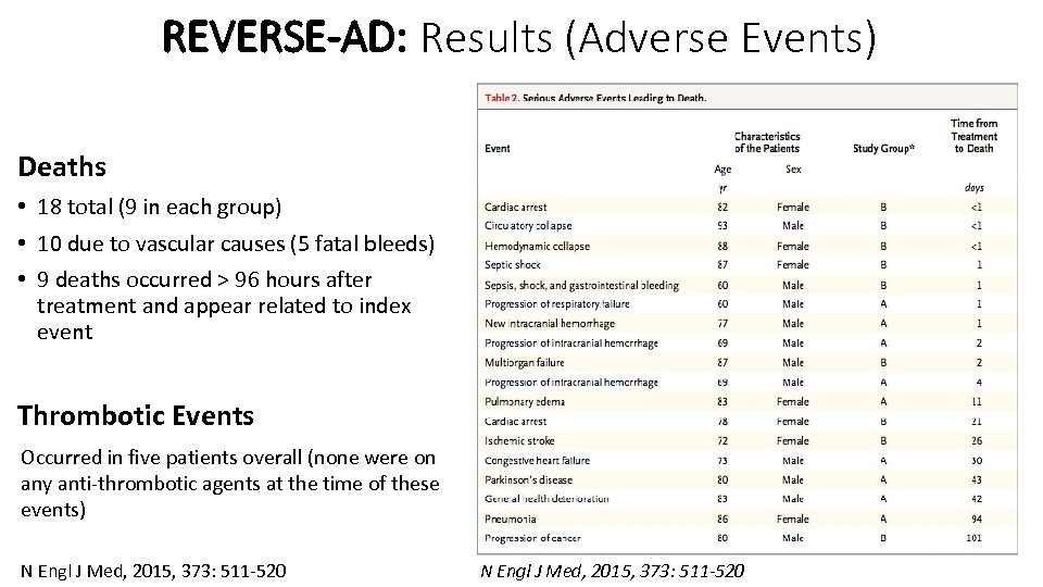 REVERSE-AD: Results (Adverse Events) Deaths • 18 total (9 in each group) • 10