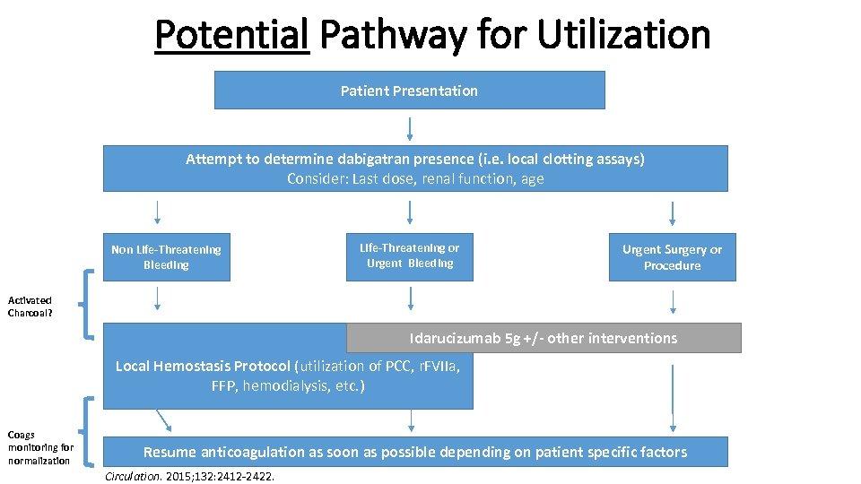 Potential Pathway for Utilization Patient Presentation Attempt to determine dabigatran presence (i. e. local