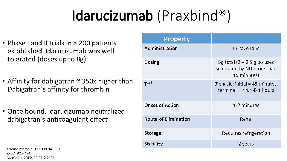Idarucizumab (Praxbind®) Property • Phase I and II trials in > 200 patients established